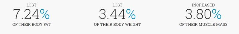 PhenQ Weight Loss Data